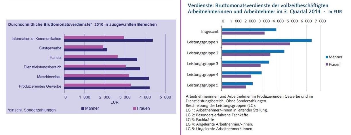 Balkendiagramm zu durchschnittlichen Monatsverdiensten