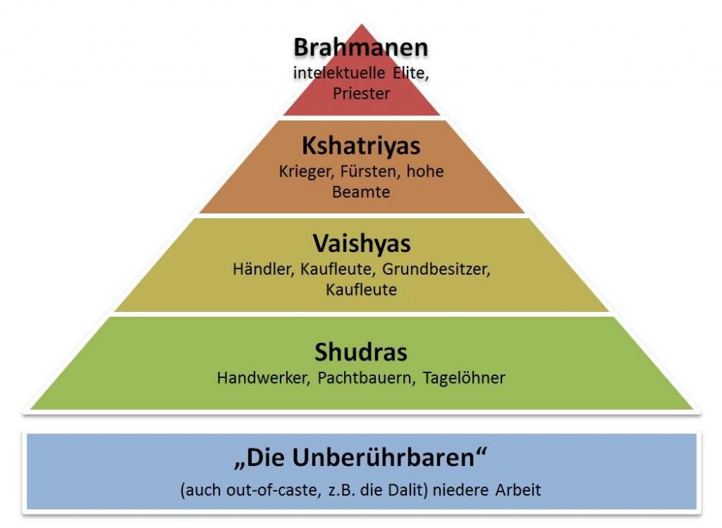 Pyramide mit verschiedenfarbigen Ebenen