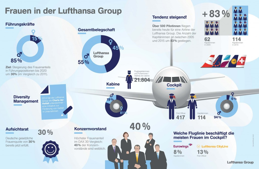 Frauen in der Lufthansa Group