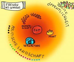 Ebenen des Wirkens der ZGF