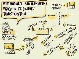 """Sketchnote zum Vortrag:""""Vom Umbruch zum Aufbruch:Frauen in der digitalen Transformation"""" von Kira Marrs. 5 von ihr entwickelte Gestaltungsszenarien für die Zukunft auf dem Arbeitsmarkt für die Frauen."""