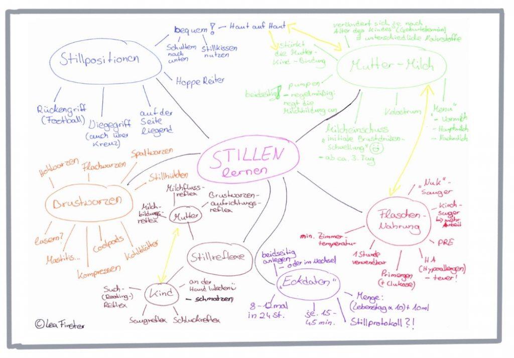 Gezeichnete Mindmap zum Stillen und den Einflüssen
