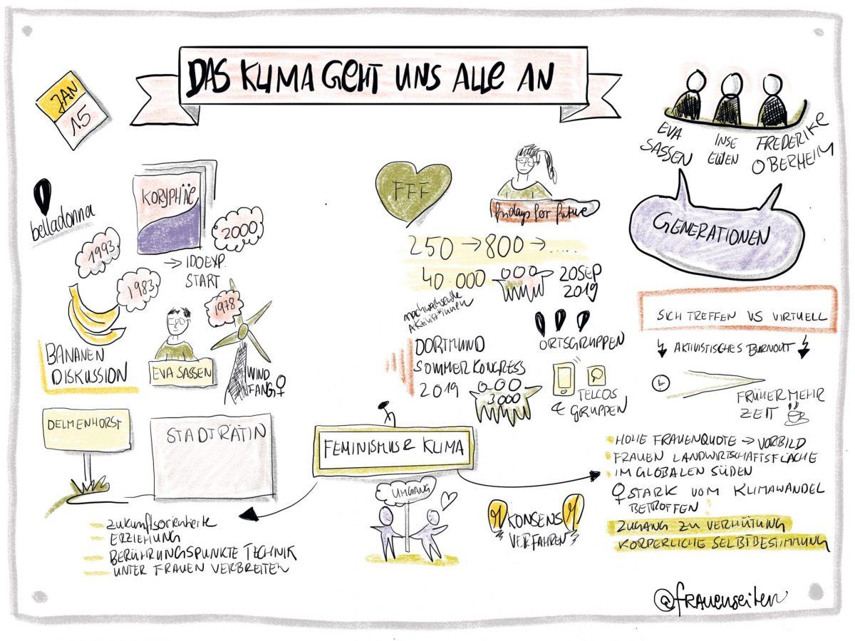 Visuelle Notiz zum Vortrag das Klima geht uns alle an mit Stichworten wie Bananen Diskussion, Feminismus und Klima